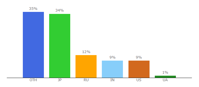 Top 10 Visitors Percentage By Countries for cryptorank.io