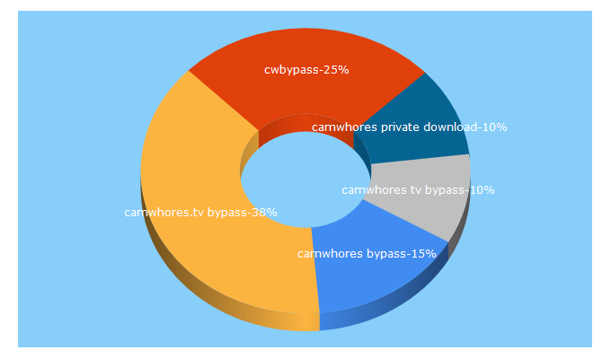 Top 5 Keywords send traffic to cwbypass.online