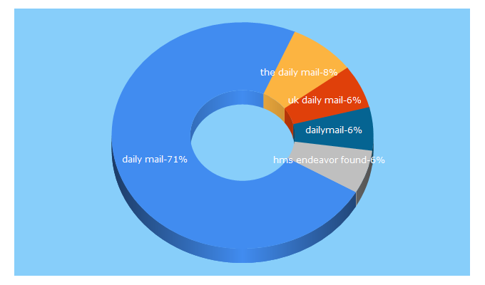 Top 5 Keywords send traffic to dailymail.co.uk