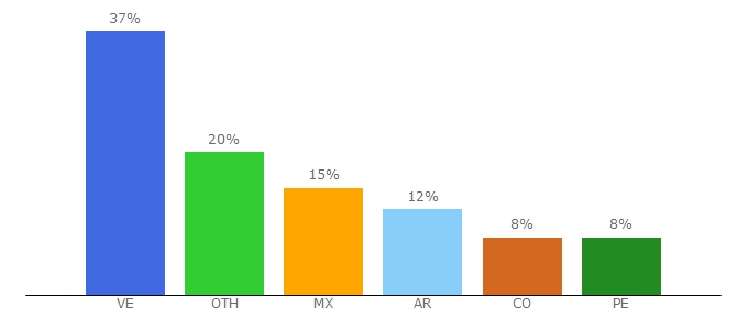 Top 10 Visitors Percentage By Countries for dibujos.net