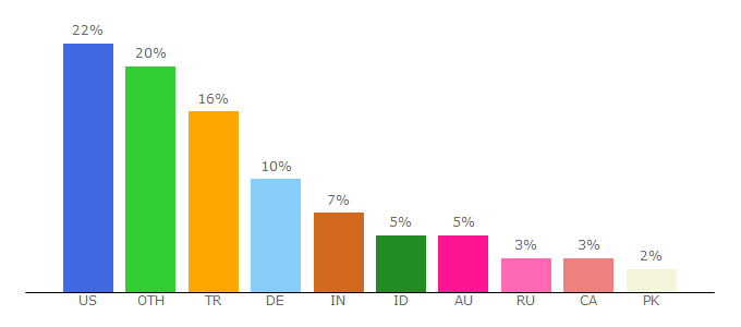 Top 10 Visitors Percentage By Countries for dlive.tv