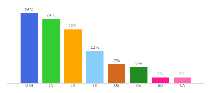 Top 10 Visitors Percentage By Countries for domainr.com