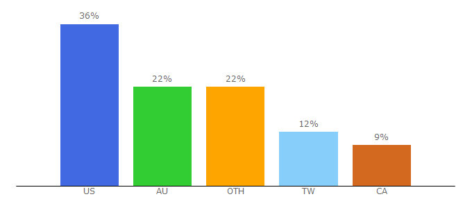 Top 10 Visitors Percentage By Countries for duckychannel.com.tw