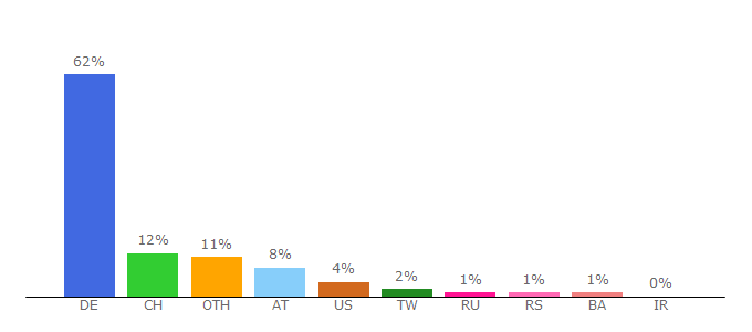 Top 10 Visitors Percentage By Countries for duden.de