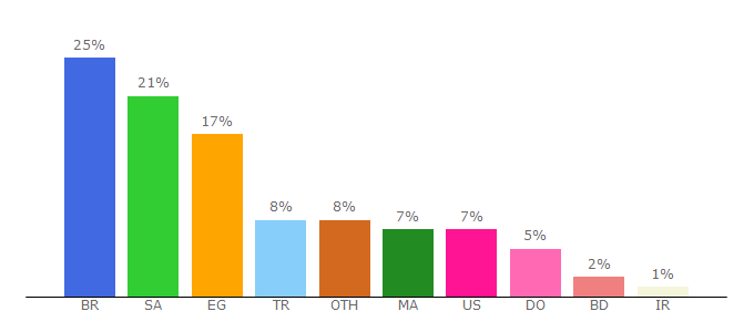 Top 10 Visitors Percentage By Countries for duplexiptv.com