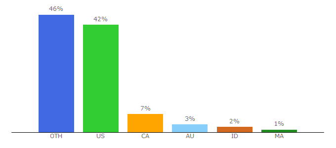 Top 10 Visitors Percentage By Countries for ekwb.com