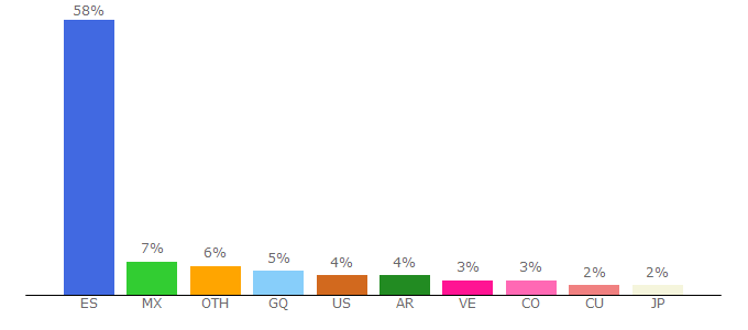 Top 10 Visitors Percentage By Countries for elmundo.es