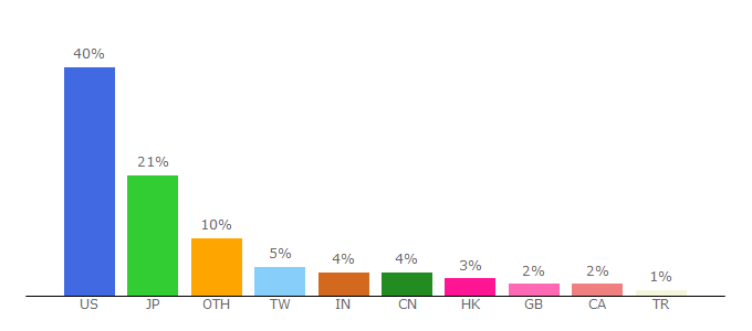 Top 10 Visitors Percentage By Countries for engadget.com