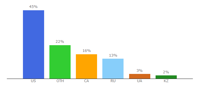 Top 10 Visitors Percentage By Countries for etvnet.com