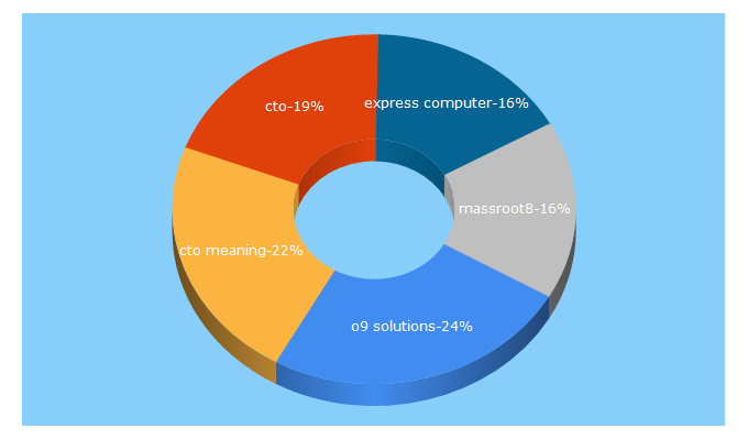Top 5 Keywords send traffic to expresscomputer.in
