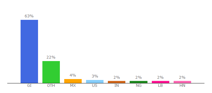 Top 10 Visitors Percentage By Countries for factorialhr.com