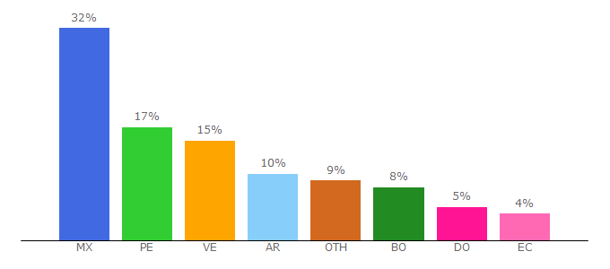 Top 10 Visitors Percentage By Countries for fanaticmanga.com