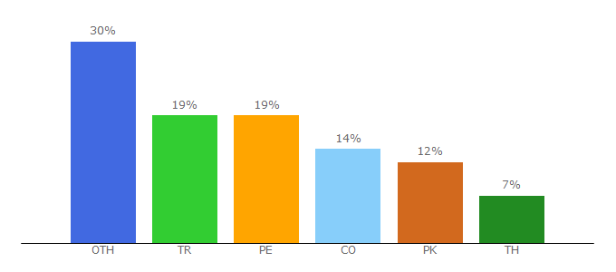 Top 10 Visitors Percentage By Countries for fembed.net