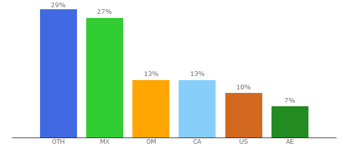 Top 10 Visitors Percentage By Countries for flixtor.one