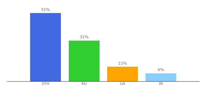 Top 10 Visitors Percentage By Countries for fly-eth.com