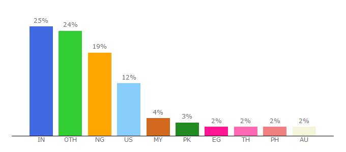 Top 10 Visitors Percentage By Countries for formpl.us