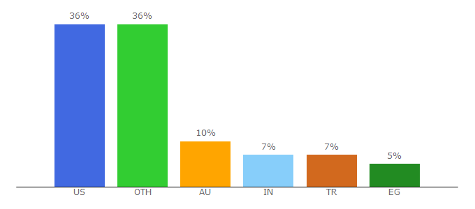 Top 10 Visitors Percentage By Countries for freerice.com
