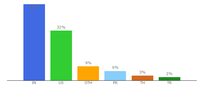 Top 10 Visitors Percentage By Countries for freshmarketer.com