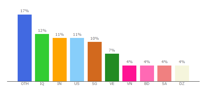 Top 10 Visitors Percentage By Countries for freshping.io