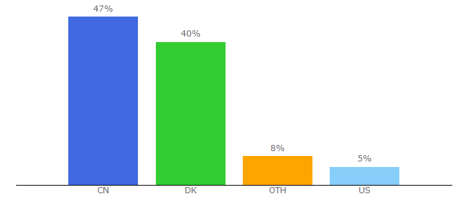 Top 10 Visitors Percentage By Countries for gazellegames.net