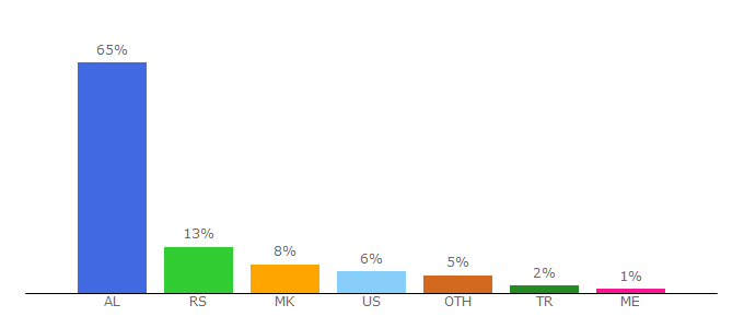 Top 10 Visitors Percentage By Countries for gazetaexpress.com