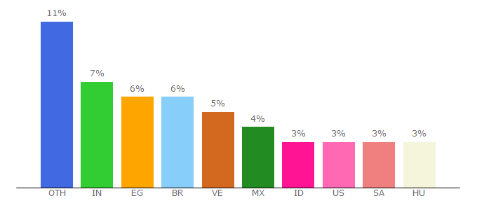 Top 10 Visitors Percentage By Countries for gdanstum.net