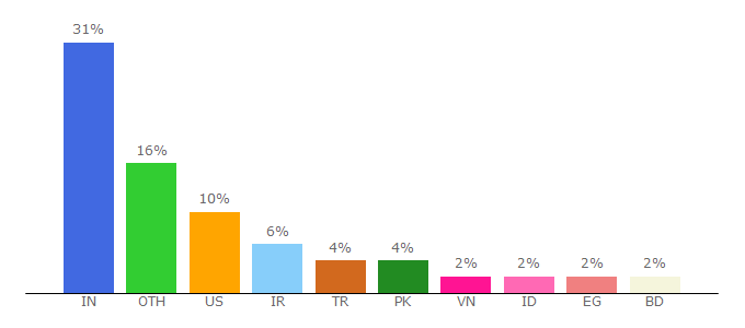 Top 10 Visitors Percentage By Countries for getbootstrap.com