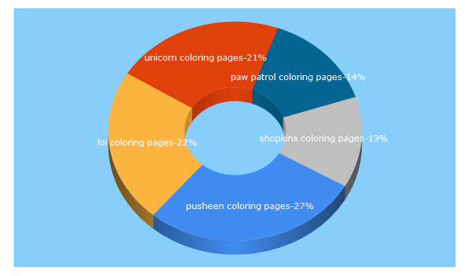 Top 5 Keywords send traffic to getcoloringpages.com