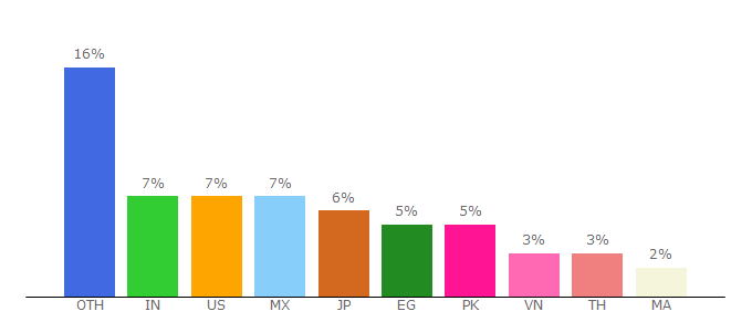 Top 10 Visitors Percentage By Countries for getfvid.com