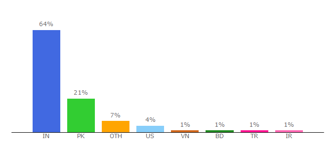 Top 10 Visitors Percentage By Countries for getzq.com