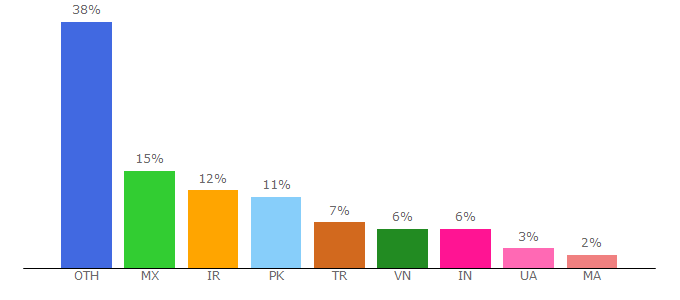 Top 10 Visitors Percentage By Countries for gfxdomain.co