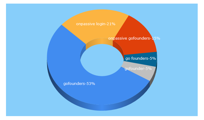 Top 5 Keywords send traffic to gofounders.net