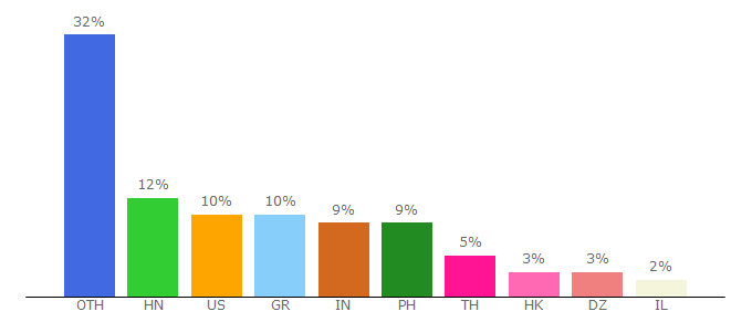Top 10 Visitors Percentage By Countries for gogetfunding.com