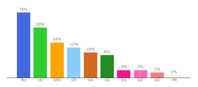 Top 10 Visitors Percentage By Countries for gold-eggs.com