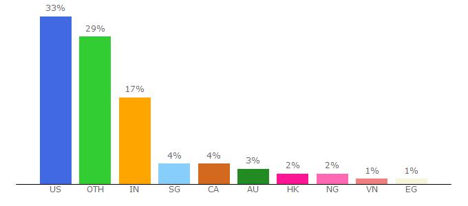 Top 10 Visitors Percentage By Countries for greenwichmeantime.com