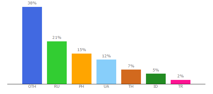 Top 10 Visitors Percentage By Countries for hashtrust.io