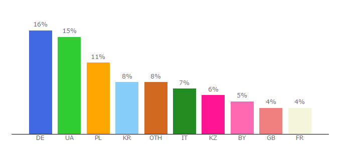 Top 10 Visitors Percentage By Countries for hdrezka-ag.com