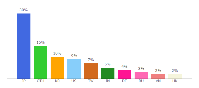 Top 10 Visitors Percentage By Countries for hinative.com