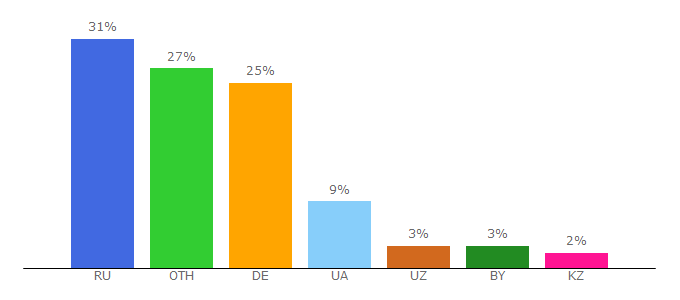 Top 10 Visitors Percentage By Countries for hokit.top