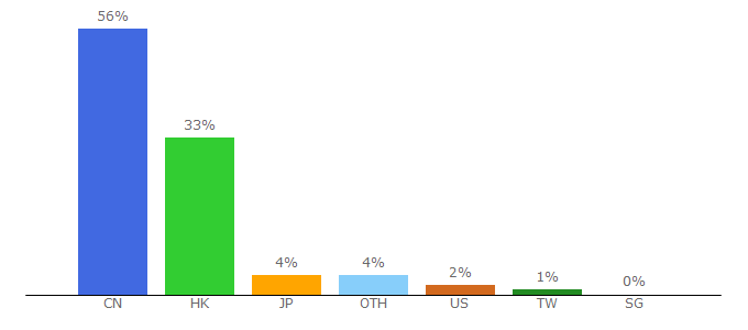 Top 10 Visitors Percentage By Countries for hsbc.com.hk