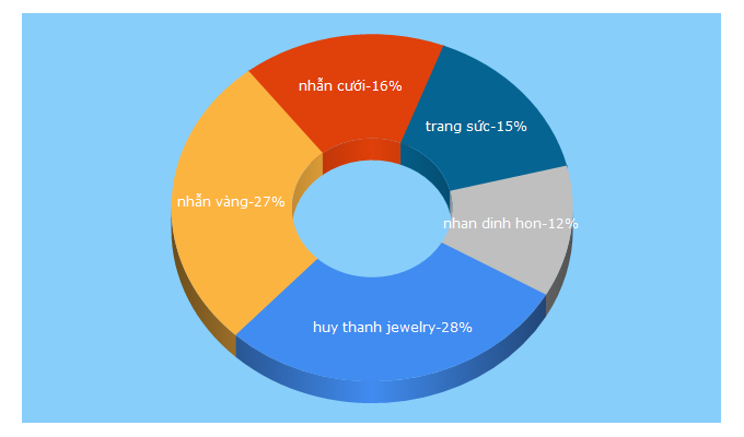Top 5 Keywords send traffic to huythanhjewelry.vn