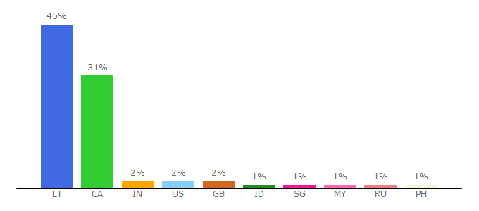 Top 10 Visitors Percentage By Countries for igeekphone.com