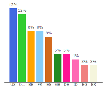 Top 10 Visitors Percentage By Countries for igg-games.com