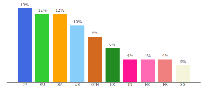 Top 10 Visitors Percentage By Countries for iherb.com