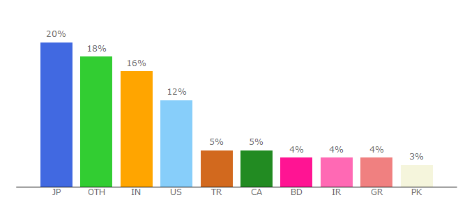 Top 10 Visitors Percentage By Countries for imunify360.com