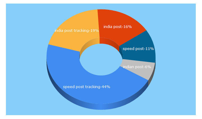 Top 5 Keywords send traffic to indiapost.gov.in