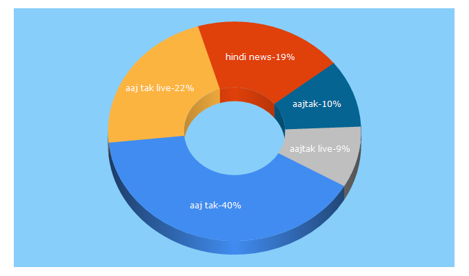 Top 5 Keywords send traffic to intoday.in