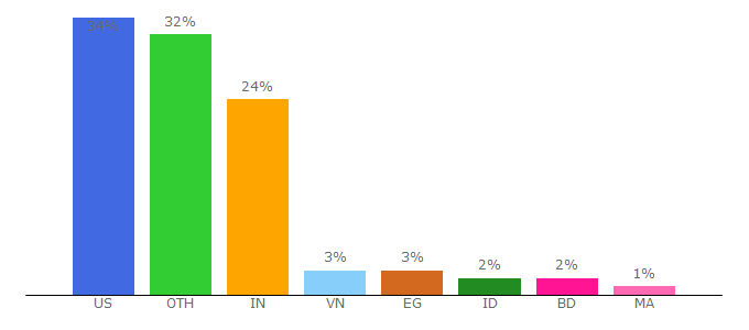 Top 10 Visitors Percentage By Countries for invidio.us