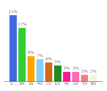 Top 10 Visitors Percentage By Countries for iqoption.com
