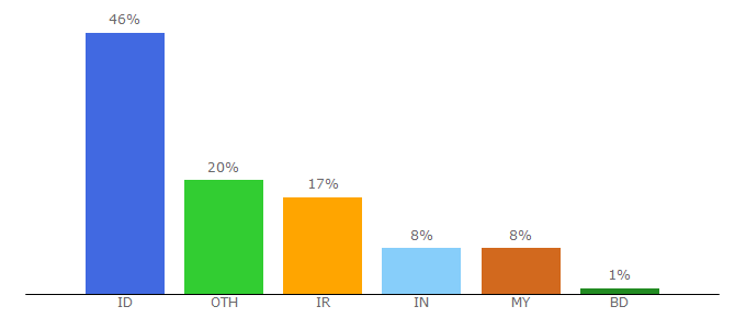Top 10 Visitors Percentage By Countries for isubscene.xyz